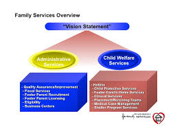 Business Intelligence Vision Statement Exles by Business Intelligence For Government Clark County Family Services D