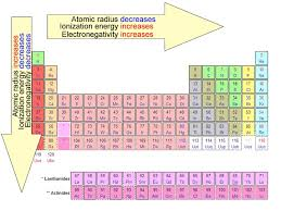 what ability did the periodic table have electronegativity measure of an atom s ability to attract electrons