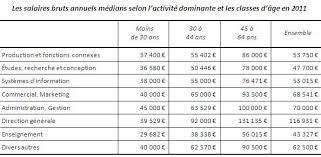 ing ieur bureau d ude salaire un salaire de 45 000 euros pour les 1000 étudiants de l école 42