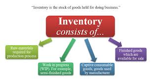 of inventory what is inventory meaning definition exles