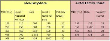 idea plans comparison of idea easy share airtel s family share and
