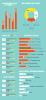 spirit halloween salary survey says graphic design salary up infographics graphic