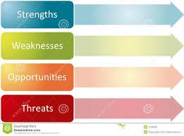 swot analysis business diagram stock photography image 13330682