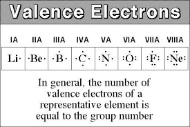 Valancy Table Explain With Reason The Variation Of Valency In A Period From Left