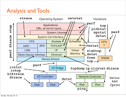 helpful linux i o stack diagram major io scalelinuxperformance 130224171331 phpapp01 dragged