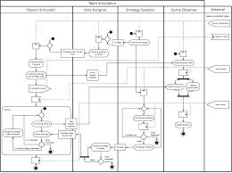 teamsimulation plandescription 814g 2306 1720 uml activity teamsimulation plandescription 814g 2306 1720 uml activity diagram pinterest