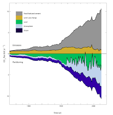 Light Year To Year The History Of Emissions And The Great Acceleration