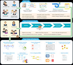 concept design definition visual paradigm uml agile pmbok togaf bpmn and more