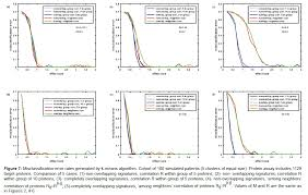 misclassification errors in unsupervised classification methods