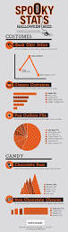 halloween m m candy the data analytics of halloween u2013 infographic the tibco blog
