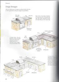 Kitchen Blueprints Outdoor Kitchen Layouts Ho About The 12 U0027 Linear Gas Burners