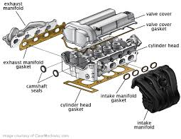 Auto Engine Repair Estimates by Gasket Replacement Cost Repairpal Estimate