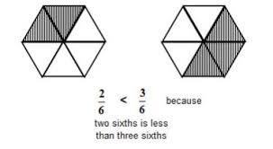 fractions grade 3 solutions examples videos worksheets