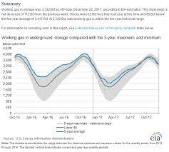 Seeking Recap Energy Recap A Look Back At 2017 Seeking Alpha