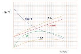 principle of operation johnson electric