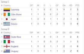 World Cup Table Points Table Football World Cup 2014 Group By Group