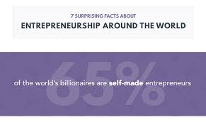7 surprising facts about entrepreneurship around the world