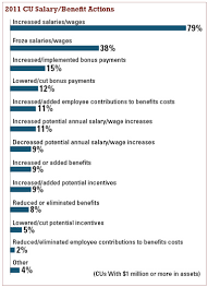 salary survey foresees small raises but more bonuses