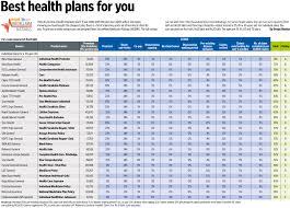 best plans best health plans for you livemint
