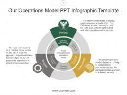 operating model template operating model slide team