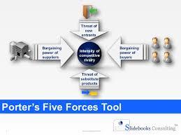 porter u0027s five forces templates