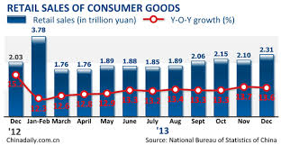 china statistics bureau china economy statistics nbs data major figures and