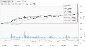 microsoft stock top stock ideas for today sell nvidia stock valeant pharma
