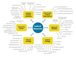 asset mapping swot analysis and asset gap mapping nourishing communities