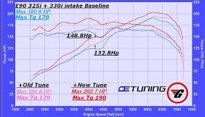 bmw e46 330i engine specs 325i to 330i conversion successful dyno charts included