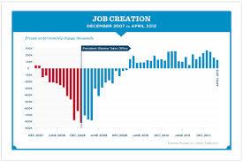 jobs under obama administration chart jobs created during obama administration the critiques