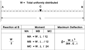 Beam Deflection Table by Beams Formulae