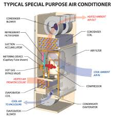electrical cabinet air conditioner enclosure air conditioners information engineering360