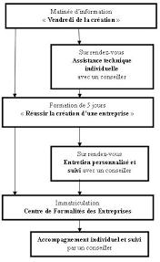 Cci Martinique Ccim Fiches Pratiques Pour Vos Formalités Cci Martinique Ccim Parcours Du Créateur