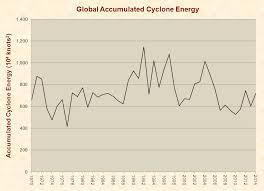 global warming u2013 just facts