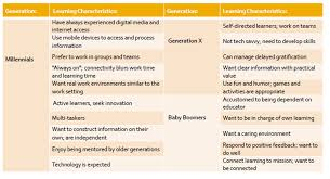 The Generational Shift In The Workplace Are We Ready