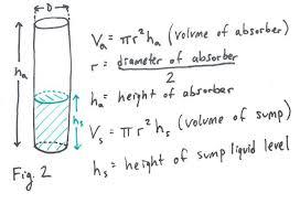 Sump Pit Design Calculations
