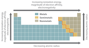 Oxidation Numbers On Periodic Table Group 15 Oxidation State Trends In Chemical Properties Cbse