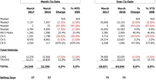 mazda worldwide sales mazda sales increase 4 9 percent in march inside mazda