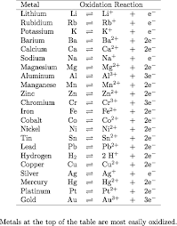 Most Reactive Metals On The Periodic Table Activityseries Png