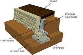 Retaining Wall Design Backfill  Geosynthetic Reinforcement - Retaining walls designs