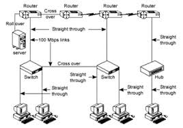 cabling cisco devices