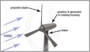Small Wind Turbines For Home - automatedbuildings com article blowing in the wind