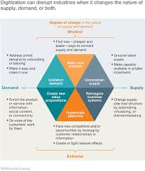 the economic essentials of digital strategy mckinsey u0026 company