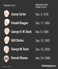 Obama Cabinet Members 2008 Trump Cabinet Timing In Line With Past Presidents