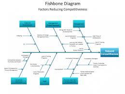 rca fishbone diagram peru flag map