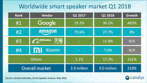 smart l with speaker google takes top spot in global smart speaker market homepod