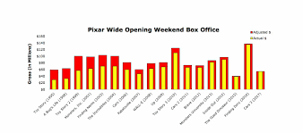 pixar as a brand is not a box office guarantee