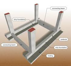 Pedestal Foundation Civil Engineering World Types Of Foundations Used In Building