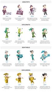 best 25 briggs myers types ideas on pinterest personality test