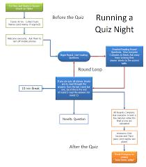 organizing a quiz night